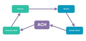 5 Questions To Ask At Best ACH Integration Options